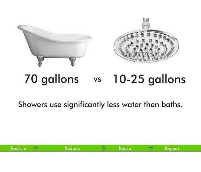 Water Damage Saving Water: Baths vs. Showers